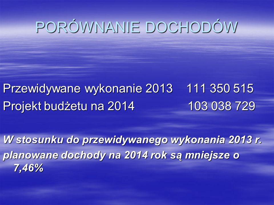 PORÓWNANIE DOCHODÓW Przewidywane wykonanie 2013 111 350 515 Projekt budżetu na 2014 103 038 729 W stosunku do przewidywanego wykonania 2013 r. planowa