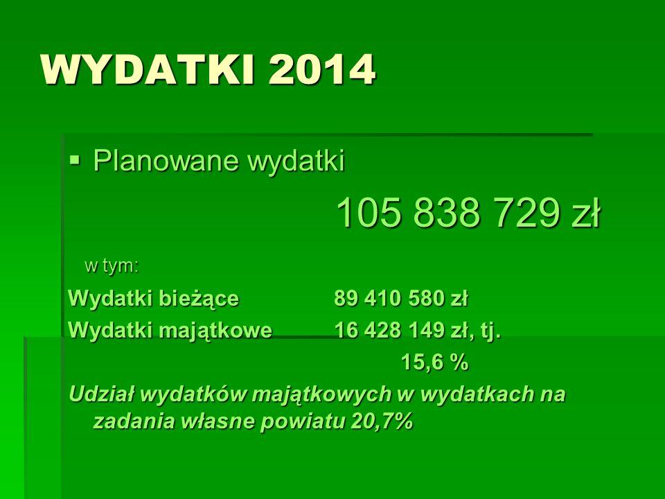 WYDATKI 2014 Planowane wydatki Planowane wydatki 105 838 729 zł w tym: w tym: Wydatki bieżące89 410 580 zł Wydatki majątkowe16 428 149 zł, tj. 15,6 %