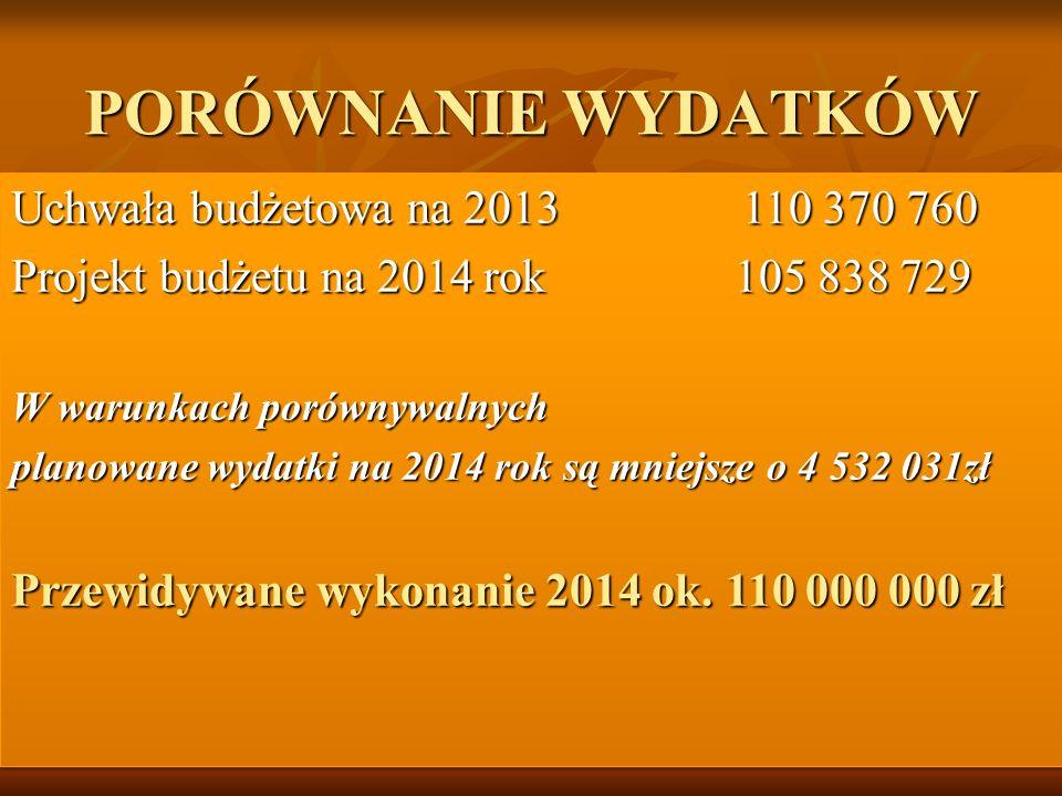 X Przewidywane wykonanie 2013 112 478 028 Projekt budżetu na 2014 105 838 729 W porównaniu do przewidywanego wykonania 2013 planowane wydatki na 2014 rok są mniejsze o 5,9% 5,9% Przewidywane wykonanie 2014 ok.