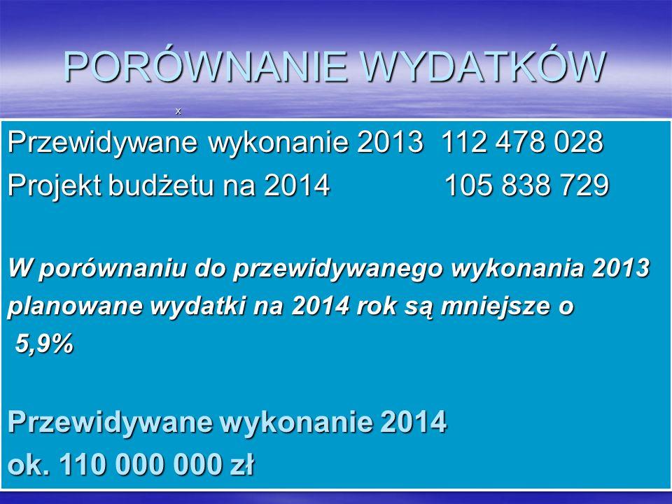 X Przewidywane wykonanie 2013 112 478 028 Projekt budżetu na 2014 105 838 729 W porównaniu do przewidywanego wykonania 2013 planowane wydatki na 2014