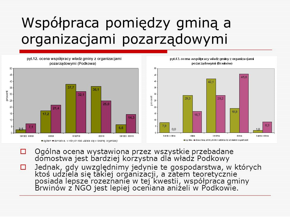 Współpraca pomiędzy gminą a organizacjami pozarządowymi Ogólna ocena wystawiona przez wszystkie przebadane domostwa jest bardziej korzystna dla władz