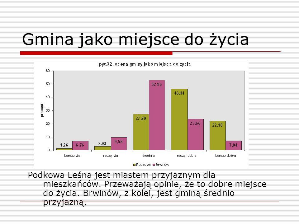 Gmina jako miejsce do życia Podkowa Leśna jest miastem przyjaznym dla mieszkańców. Przeważają opinie, że to dobre miejsce do życia. Brwinów, z kolei,