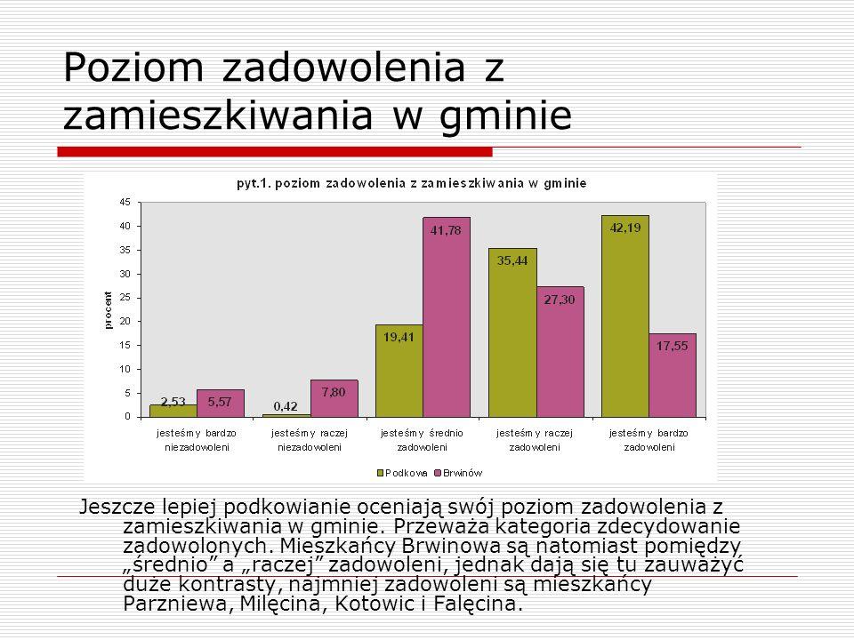 Poziom zadowolenia z zamieszkiwania w gminie Jeszcze lepiej podkowianie oceniają swój poziom zadowolenia z zamieszkiwania w gminie. Przeważa kategoria