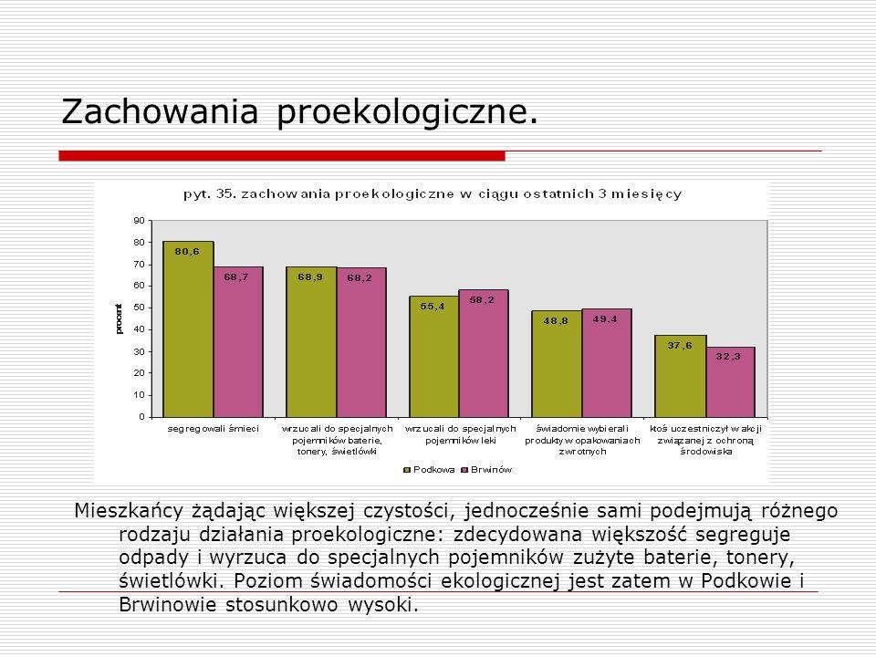 Zachowania proekologiczne. Mieszkańcy żądając większej czystości, jednocześnie sami podejmują różnego rodzaju działania proekologiczne: zdecydowana wi