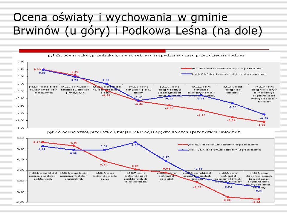 Ocena oświaty i wychowania w gminie Brwinów (u góry) i Podkowa Leśna (na dole)