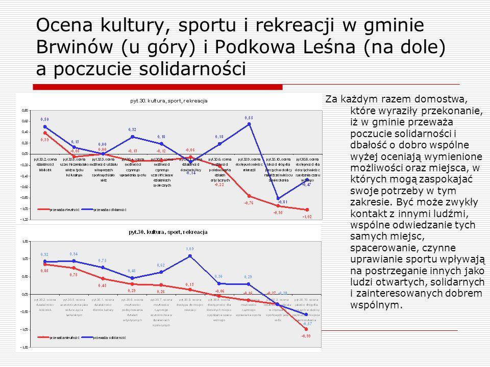 Ocena kultury, sportu i rekreacji w gminie Brwinów (u góry) i Podkowa Leśna (na dole) a poczucie solidarności Za każdym razem domostwa, które wyraziły