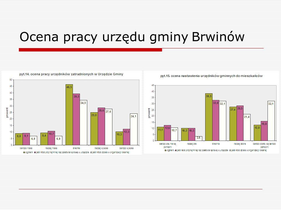 Ocena pracy urzędu gminy Brwinów