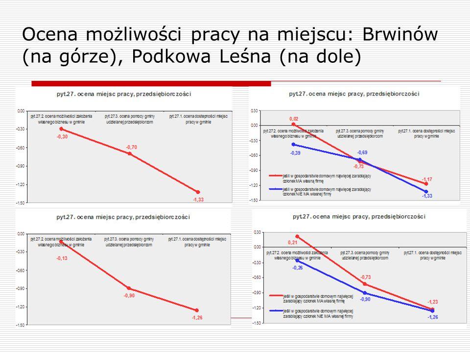 Ocena możliwości pracy na miejscu: Brwinów (na górze), Podkowa Leśna (na dole)