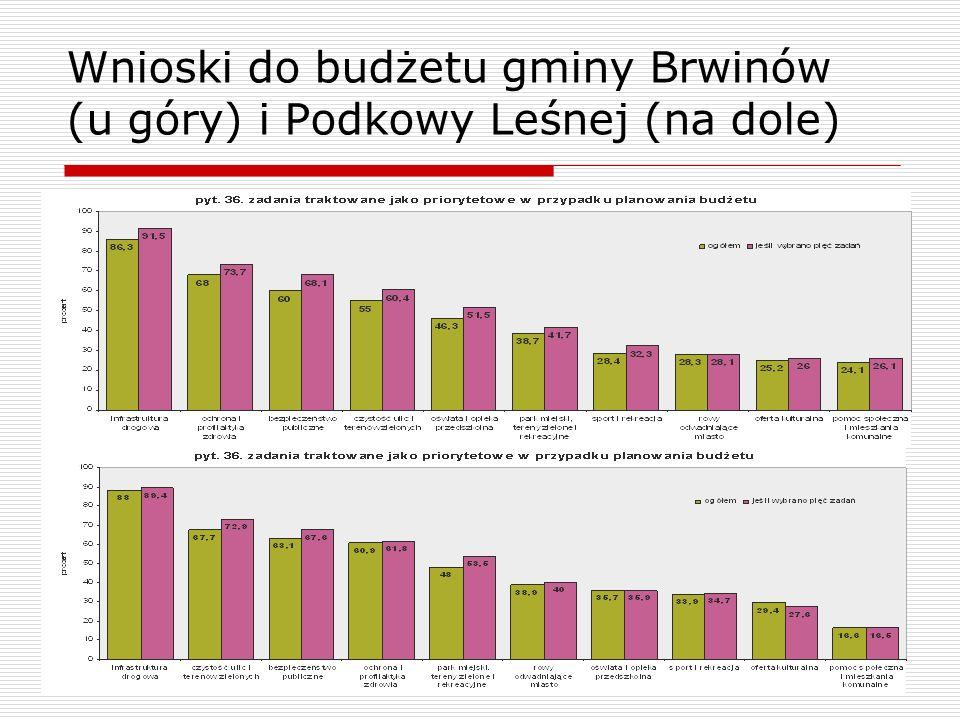 Wnioski do budżetu gminy Brwinów (u góry) i Podkowy Leśnej (na dole)