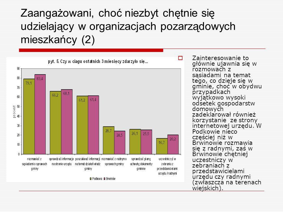 Zaangażowani, choć niezbyt chętnie się udzielający w organizacjach pozarządowych mieszkańcy (3) Poziom zaangażowania w życie społeczności lokalnej jest w obydwu gminach zbliżony, choć nieco wyższy w Podkowie.