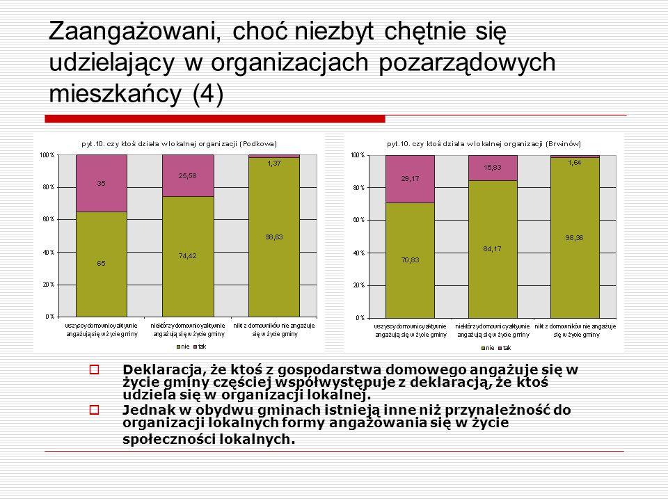 Uczestnictwo w organizacjach społecznych (1) Brwinów 8,8% domostw zadeklarowało, że ktoś z domowników udziela się w lokalnej organizacji; spośród domostw, które zadeklarowały, że ktoś z domowników udziela się w organizacji lokalnej zdecydowana większość (66,7%) to mieszkańcy miasta; 8,6% domostw zadeklarowało, że ktoś z domowników udziela się w ponadlokalnej organizacji; spośród domostw, które zadeklarowały, że ktoś z domowników udziela się w organizacji ponadlokalnej 35,5% przyznało, że ta organizacja / organizacje podejmują działania na terenie gminy Brwinów.