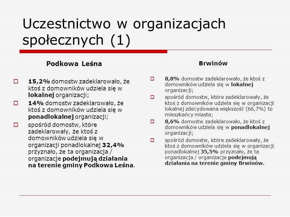 Uczestnictwo w organizacjach społecznych (1) Brwinów 8,8% domostw zadeklarowało, że ktoś z domowników udziela się w lokalnej organizacji; spośród domo