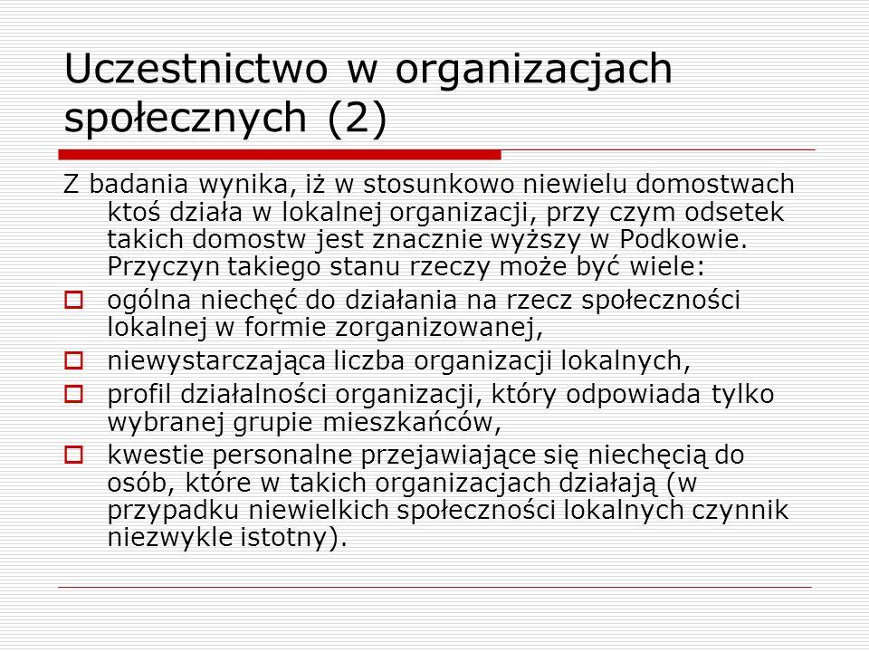 Uczestnictwo w organizacjach społecznych (2) Z badania wynika, iż w stosunkowo niewielu domostwach ktoś działa w lokalnej organizacji, przy czym odset