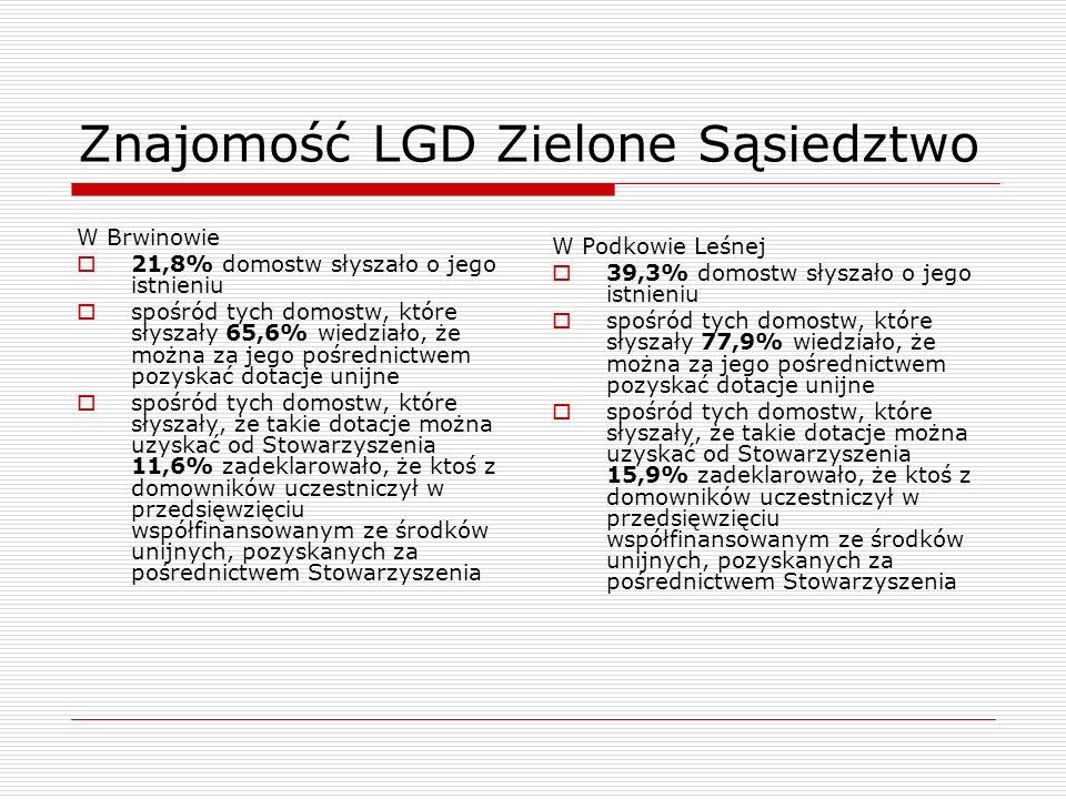 Znajomość LGD Zielone Sąsiedztwo W Brwinowie 21,8% domostw słyszało o jego istnieniu spośród tych domostw, które słyszały 65,6% wiedziało, że można za
