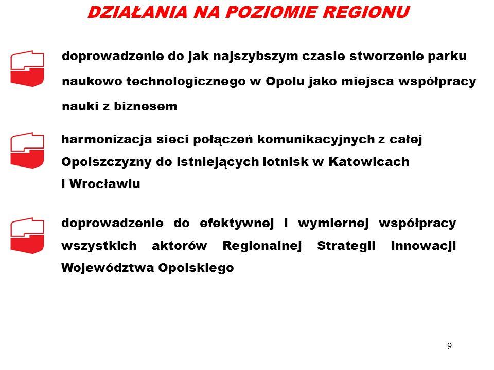 doprowadzenie do jak najszybszym czasie stworzenie parku naukowo technologicznego w Opolu jako miejsca współpracy nauki z biznesem harmonizacja sieci połączeń komunikacyjnych z całej Opolszczyzny do istniejących lotnisk w Katowicach i Wrocławiu doprowadzenie do efektywnej i wymiernej współpracy wszystkich aktorów Regionalnej Strategii Innowacji Województwa Opolskiego 9 DZIAŁANIA NA POZIOMIE REGIONU