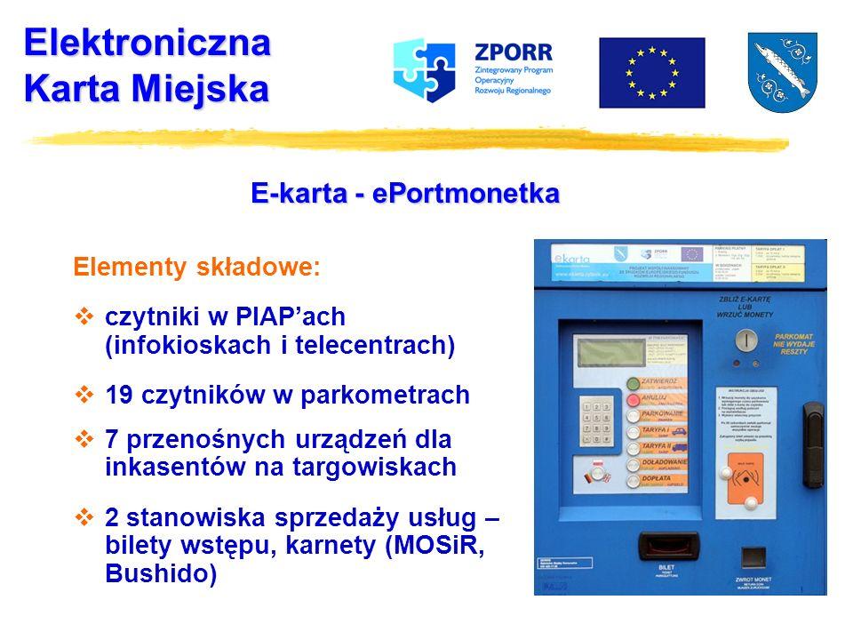Elektroniczna Karta Miejska E-karta - ePortmonetka Elementy składowe: czytniki w PIAPach (infokioskach i telecentrach) 19 czytników w parkometrach 7 przenośnych urządzeń dla inkasentów na targowiskach 2 stanowiska sprzedaży usług – bilety wstępu, karnety (MOSiR, Bushido)