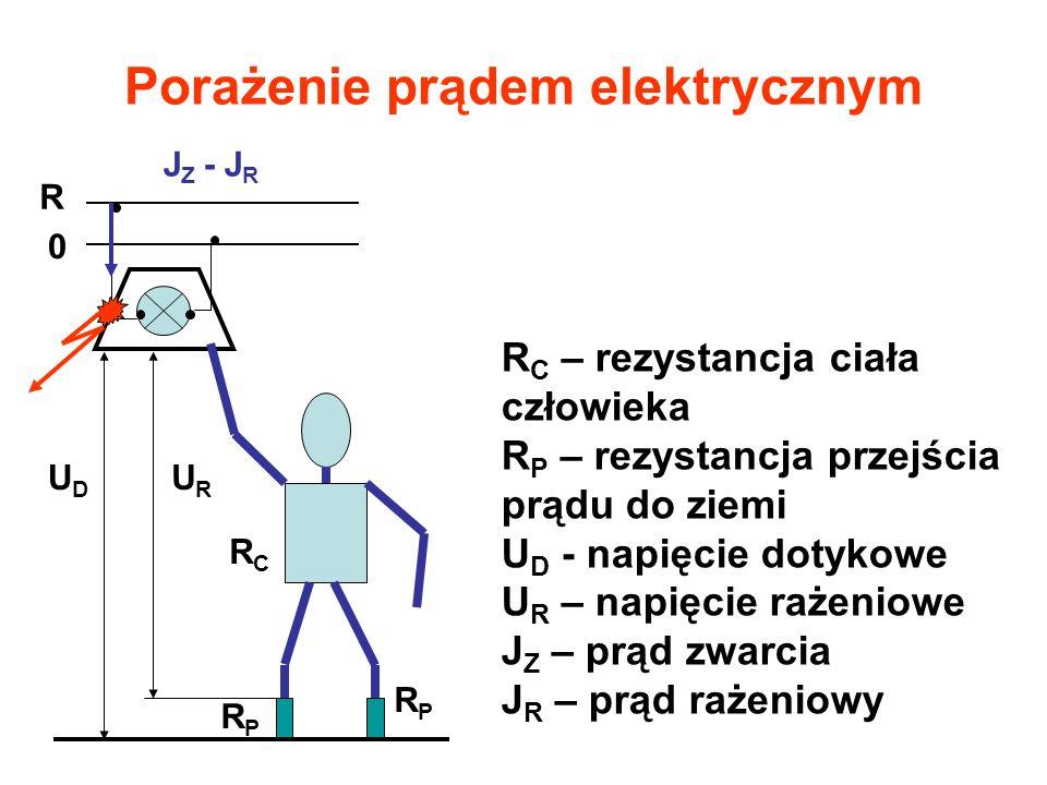 Porażenie prądem elektrycznym R 0 J Z - J R UDUD URUR RCRC RPRP RPRP R C – rezystancja ciała człowieka R P – rezystancja przejścia prądu do ziemi U D - napięcie dotykowe U R – napięcie rażeniowe J Z – prąd zwarcia J R – prąd rażeniowy