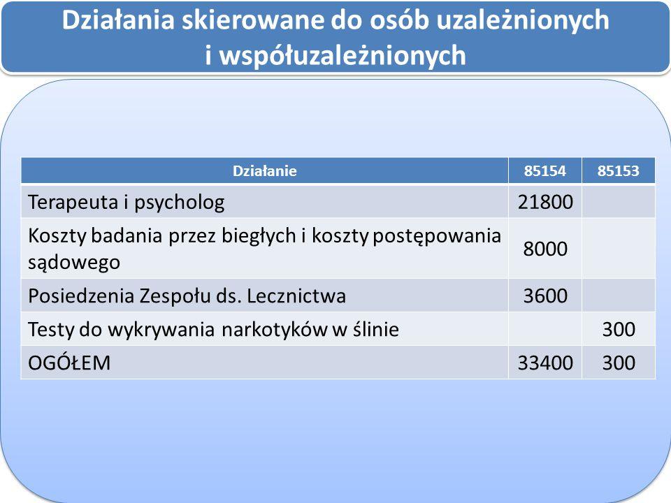 Działania skierowane do osób uzależnionych i współuzależnionych Działania skierowane do osób uzależnionych i współuzależnionych Działanie8515485153 Terapeuta i psycholog21800 Koszty badania przez biegłych i koszty postępowania sądowego 8000 Posiedzenia Zespołu ds.