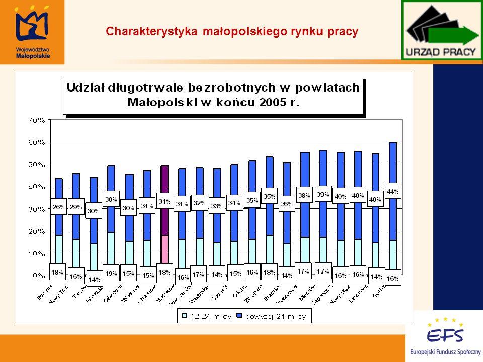 10 Charakterystyka małopolskiego rynku pracy