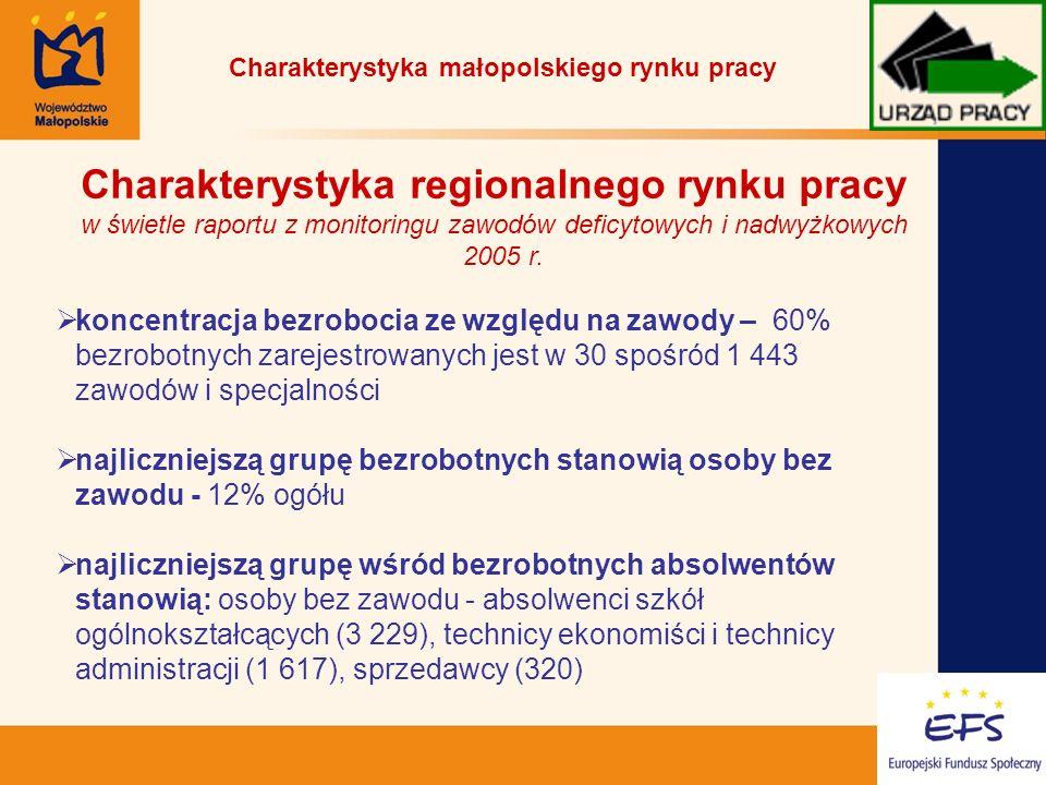 11 Charakterystyka regionalnego rynku pracy w świetle raportu z monitoringu zawodów deficytowych i nadwyżkowych 2005 r.