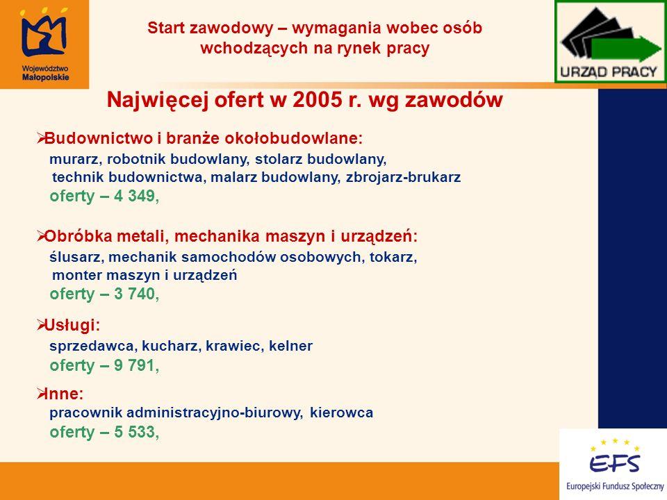 13 Start zawodowy – wymagania wobec osób wchodzących na rynek pracy Najwięcej ofert w 2005 r.