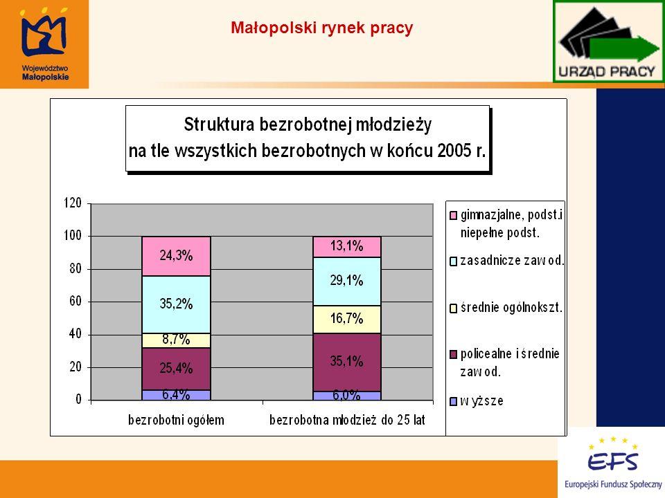 3 Małopolski rynek pracy
