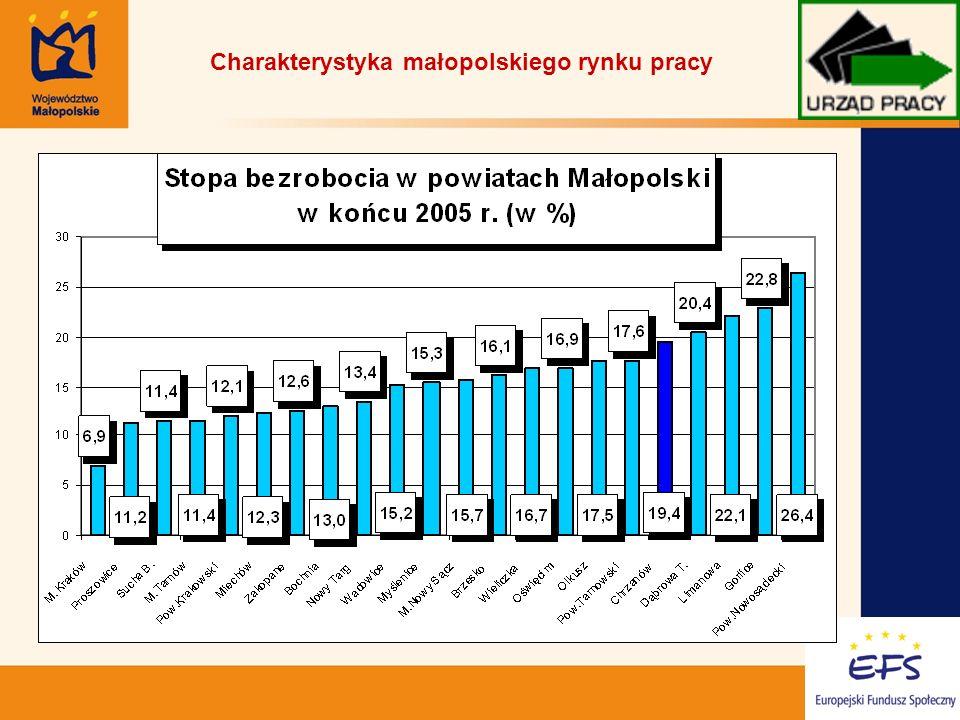5 Charakterystyka małopolskiego rynku pracy
