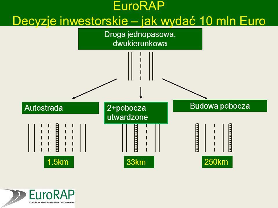 EuroRAP Decyzje inwestorskie – jak wydać 10 mln Euro Autostrada 2+pobocza utwardzone Budowa pobocza 1.5km 33km 250km Droga jednopasowa, dwukierunkowa