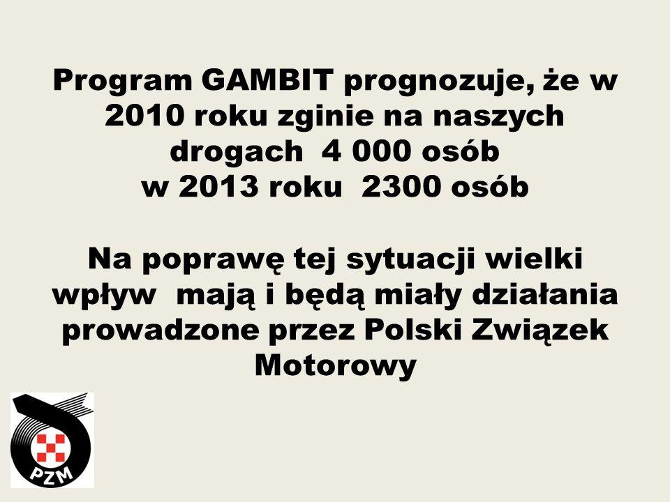 Program GAMBIT prognozuje, że w 2010 roku zginie na naszych drogach 4 000 osób w 2013 roku 2300 osób Na poprawę tej sytuacji wielki wpływ mają i będą