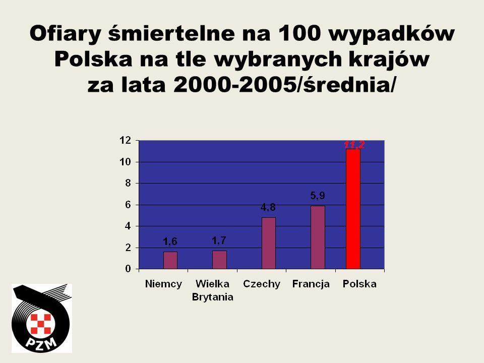 19982007 Liczba pojazdów silnikowych 12 709 244 około19 000 000 Wzrost o 49,5% Liczba wypadków w tym ofiary śmiertelne 61 855 7 080 49 536 Spadek o 20% 5 583 Spadek o 21,2% TROCHĘ STATYSTYKI