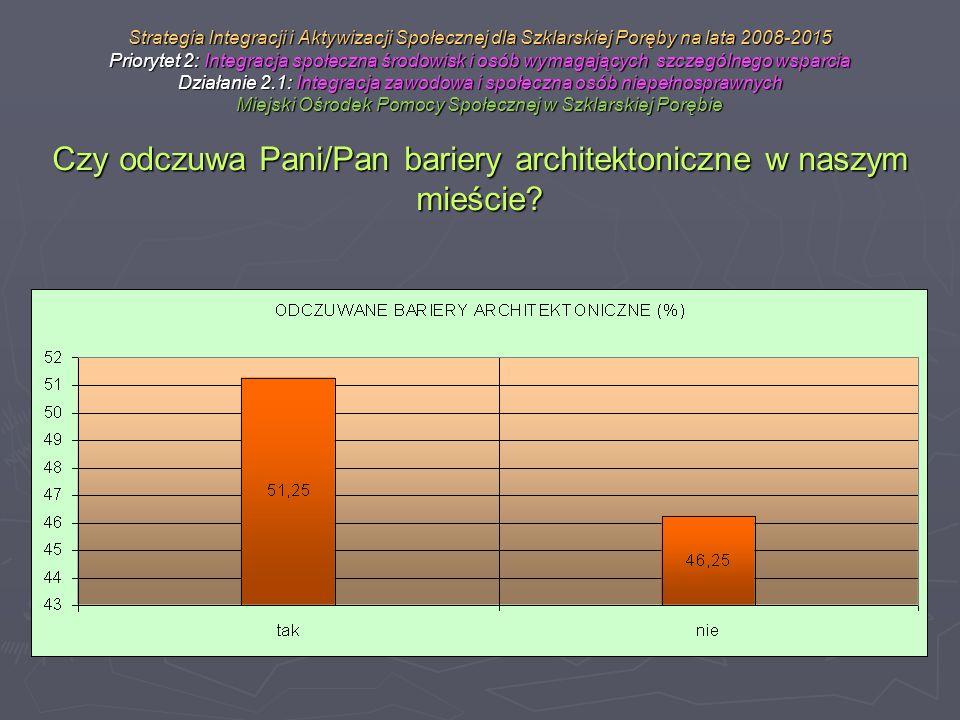 Strategia Integracji i Aktywizacji Społecznej dla Szklarskiej Poręby na lata 2008-2015 Priorytet 2: Integracja społeczna środowisk i osób wymagających