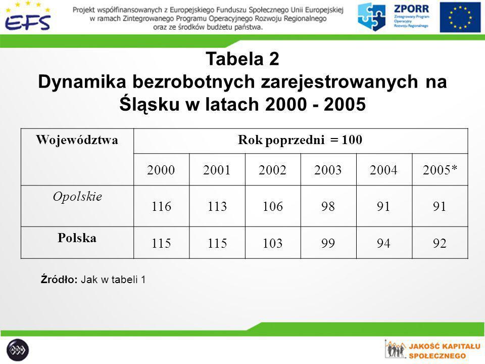 Tabela 2 Dynamika bezrobotnych zarejestrowanych na Śląsku w latach 2000 - 2005 WojewództwaRok poprzedni = 100 200020012002200320042005* Opolskie 11611