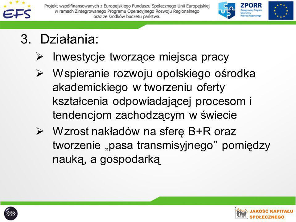 3.Działania: Inwestycje tworzące miejsca pracy Wspieranie rozwoju opolskiego ośrodka akademickiego w tworzeniu oferty kształcenia odpowiadającej proce