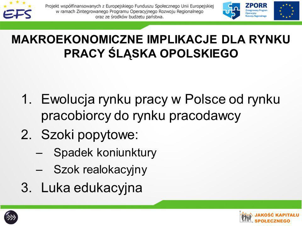 MAKROEKONOMICZNE IMPLIKACJE DLA RYNKU PRACY ŚLĄSKA OPOLSKIEGO 1.Ewolucja rynku pracy w Polsce od rynku pracobiorcy do rynku pracodawcy 2.Szoki popytow