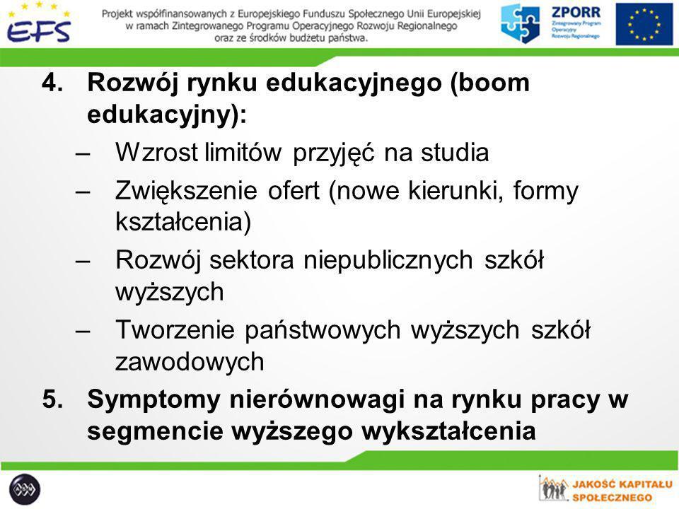 4.Rozwój rynku edukacyjnego (boom edukacyjny): –Wzrost limitów przyjęć na studia –Zwiększenie ofert (nowe kierunki, formy kształcenia) –Rozwój sektora
