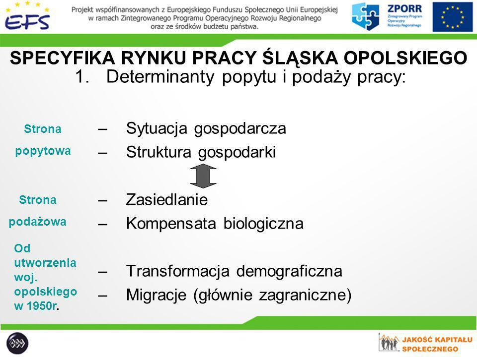 SPECYFIKA RYNKU PRACY ŚLĄSKA OPOLSKIEGO 1.Determinanty popytu i podaży pracy: –Sytuacja gospodarcza –Struktura gospodarki –Zasiedlanie –Kompensata bio