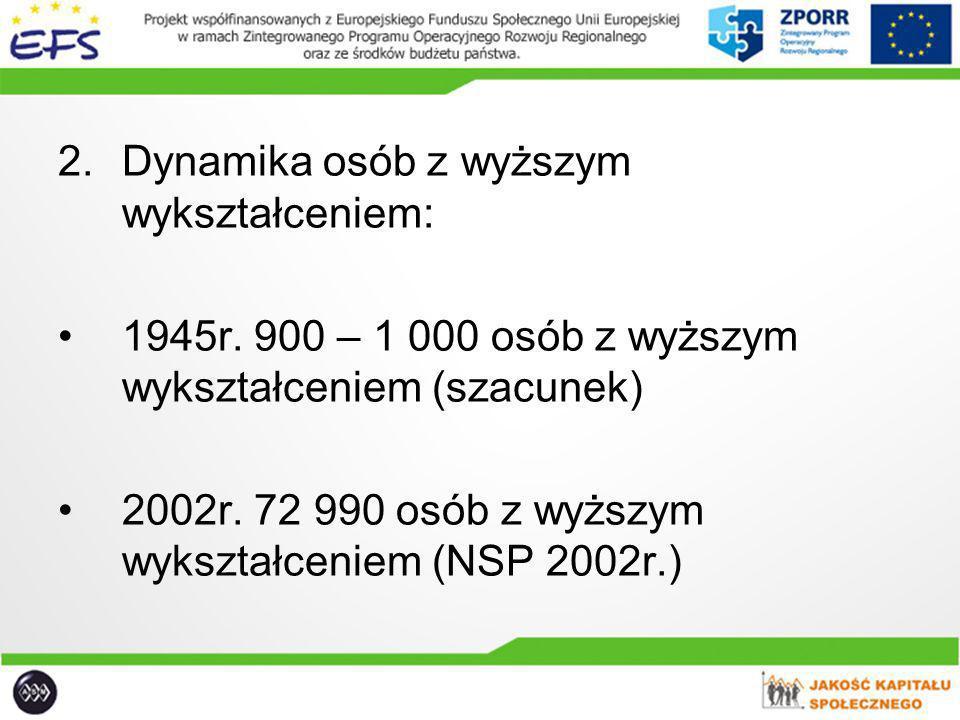 2.Dynamika osób z wyższym wykształceniem: 1945r. 900 – 1 000 osób z wyższym wykształceniem (szacunek) 2002r. 72 990 osób z wyższym wykształceniem (NSP