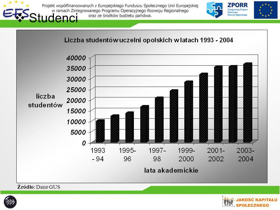 BEZROBOCIE WŚRÓD OSÓB Z WYŻSZYM WYKSZTAŁCENIEM NA ŚLĄSKU OPOLSKIM 1.Dynamika bezrobotnych Tabela 1 Dynamika bezrobocia osób z wyższym wykształceniem w województwach Śląska w latach 2000 - 2005 Wyszczególnienie Rok poprzedni = 100 200020012002200320042005 [i] [i] Opolskie1421351301139499 Polska145 12611110799 Źródło: Obliczenia własne na podstawie Informacje o sytuacji społeczno – gospodarczej województw, kwartalniki GUS Warszawa z lat 2000 – 2005 [i] [i] III kwartał