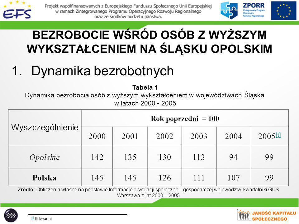 Tabela 2 Dynamika bezrobotnych zarejestrowanych na Śląsku w latach 2000 - 2005 WojewództwaRok poprzedni = 100 200020012002200320042005* Opolskie 1161131069891 Polska 115 103999492 Źródło: Jak w tabeli 1