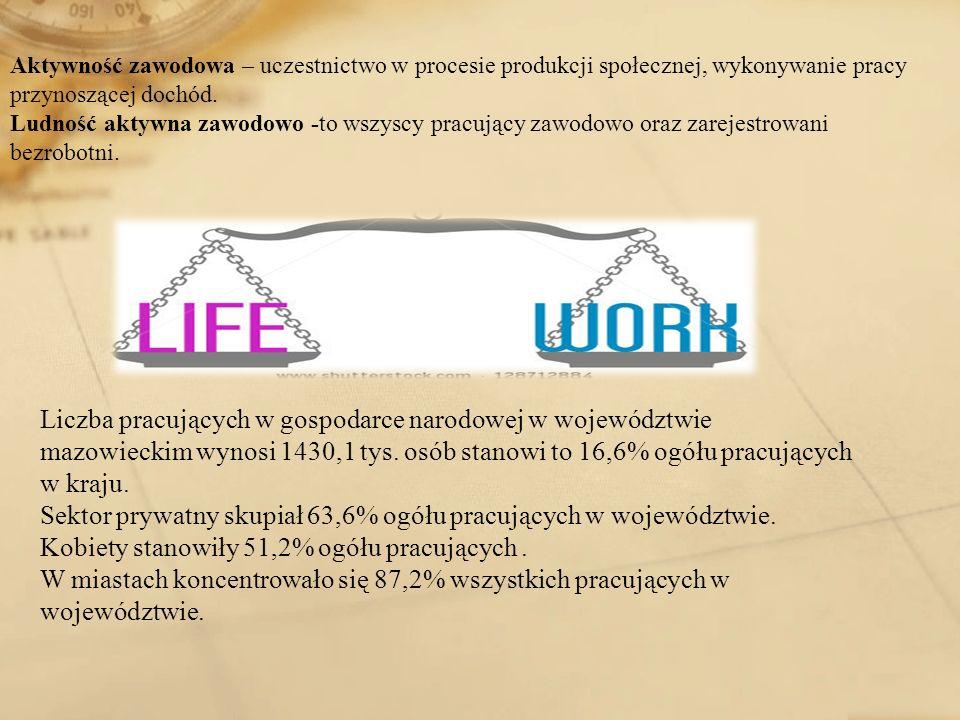 Liczba pracujących w gospodarce narodowej w województwie mazowieckim wynosi 1430,1 tys. osób stanowi to 16,6% ogółu pracujących w kraju. Sektor prywat