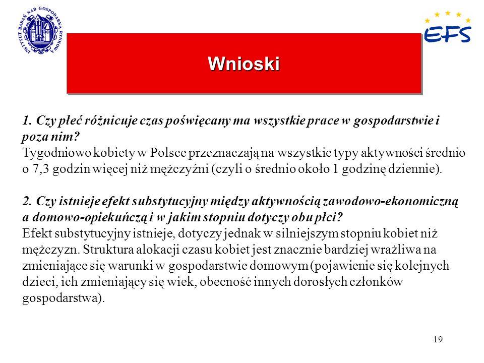 19 WnioskiWnioski 1. Czy płeć różnicuje czas poświęcany ma wszystkie prace w gospodarstwie i poza nim? Tygodniowo kobiety w Polsce przeznaczają na wsz