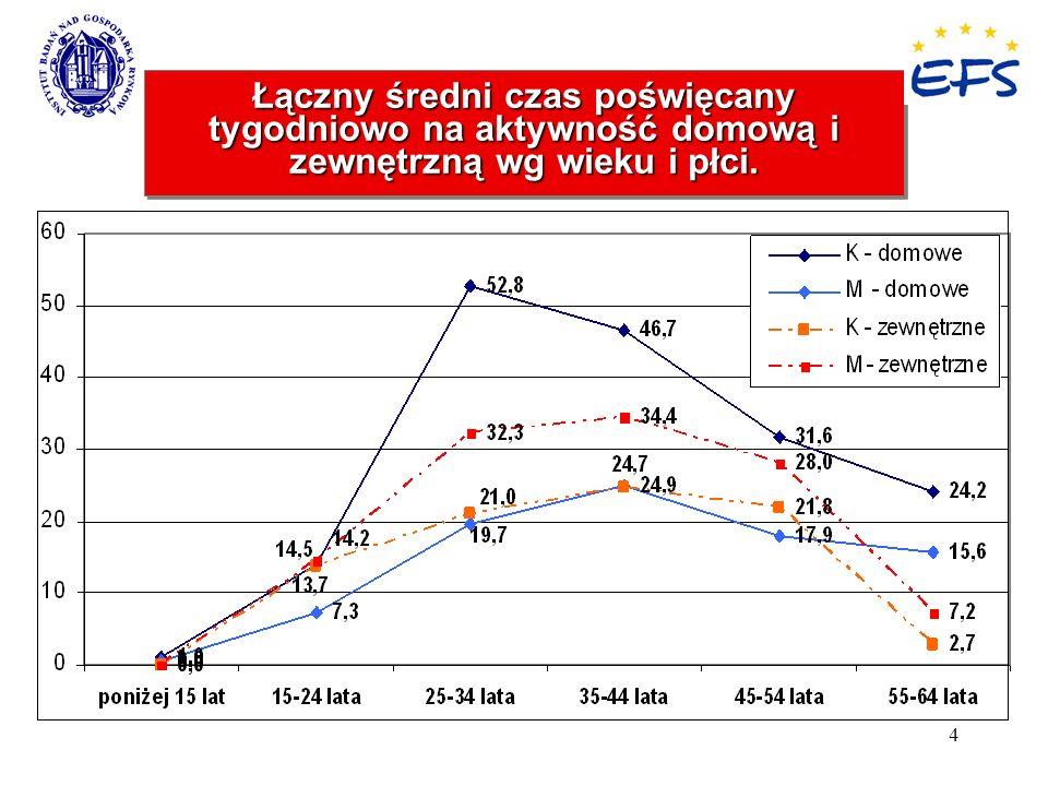 4 Łączny średni czas poświęcany tygodniowo na aktywność domową i zewnętrzną wg wieku i płci.