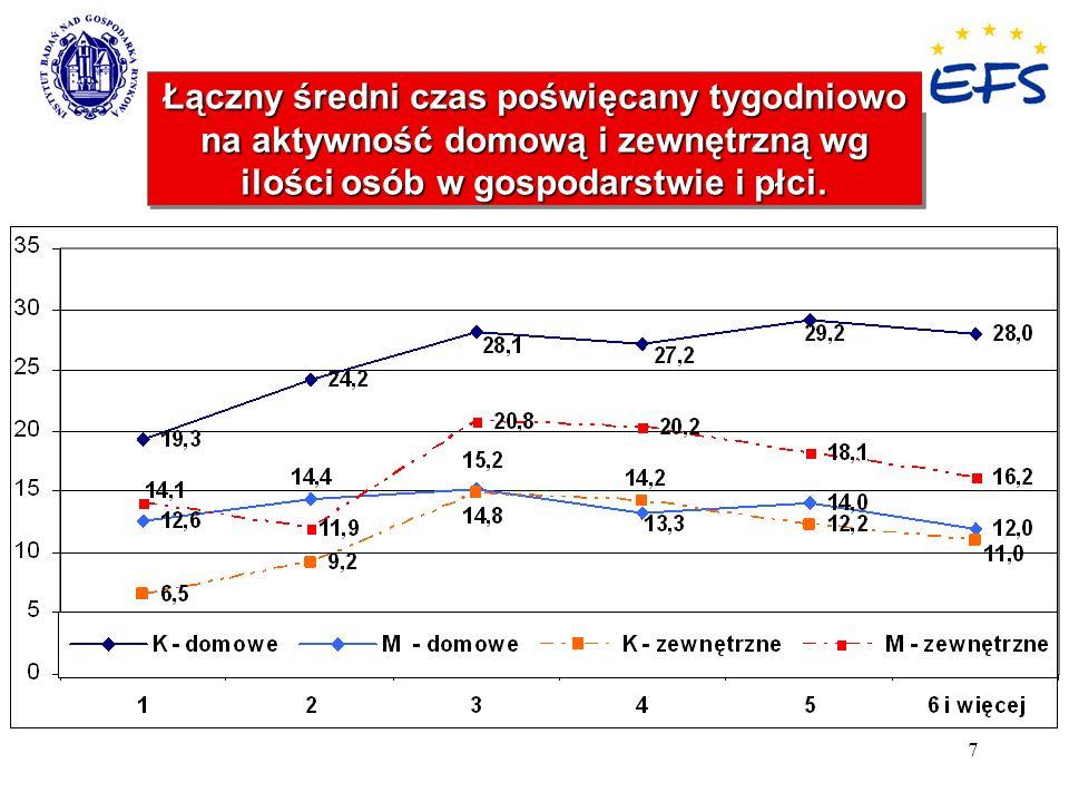 7 Łączny średni czas poświęcany tygodniowo na aktywność domową i zewnętrzną wg ilości osób w gospodarstwie i płci.