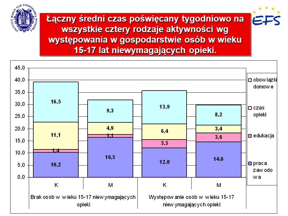 8 Łączny średni czas poświęcany tygodniowo na wszystkie cztery rodzaje aktywności wg występowania w gospodarstwie osób w wieku 15-17 lat niewymagający