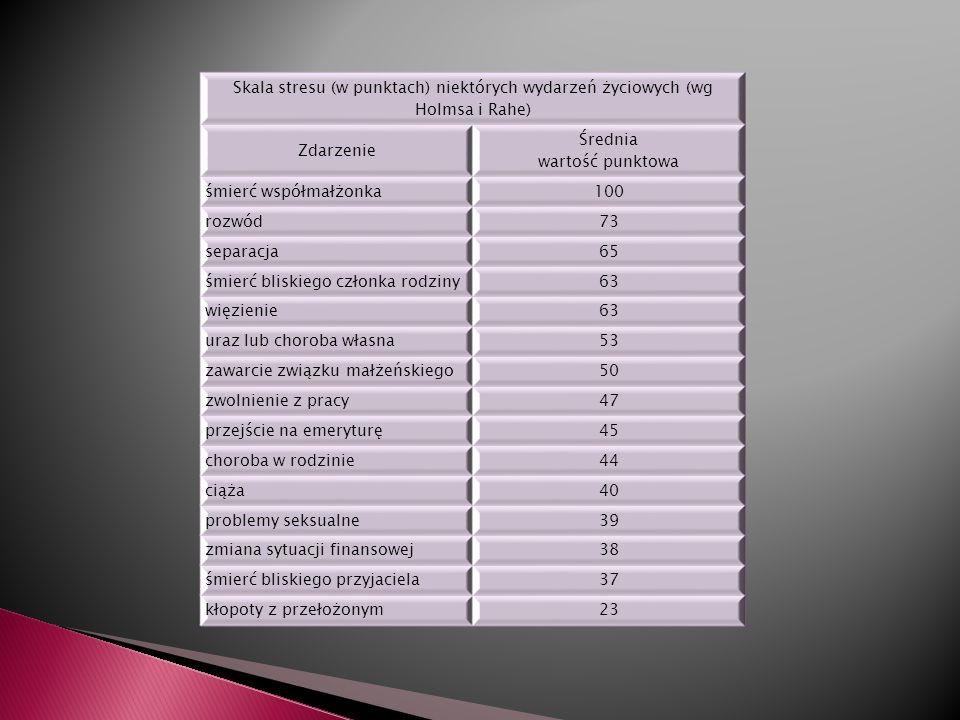 Skala stresu (w punktach) niektórych wydarzeń życiowych (wg Holmsa i Rahe) Zdarzenie Średnia wartość punktowa śmierć współmałżonka100 rozwód73 separacja65 śmierć bliskiego członka rodziny63 więzienie63 uraz lub choroba własna53 zawarcie związku małżeńskiego50 zwolnienie z pracy47 przejście na emeryturę45 choroba w rodzinie44 ciąża40 problemy seksualne39 zmiana sytuacji finansowej38 śmierć bliskiego przyjaciela37 kłopoty z przełożonym23