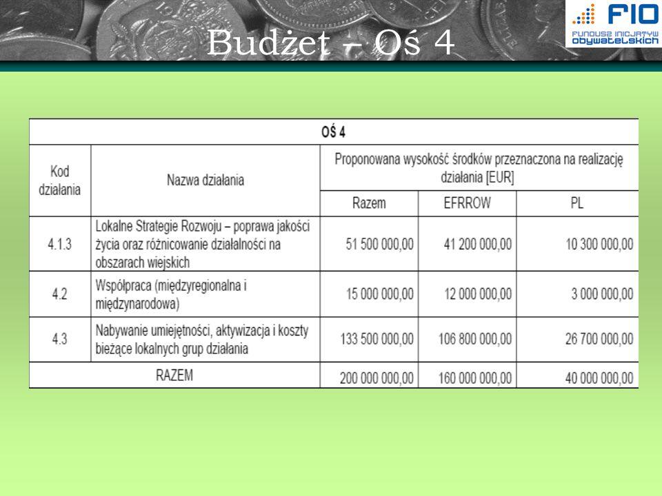 Budżet – Oś 4