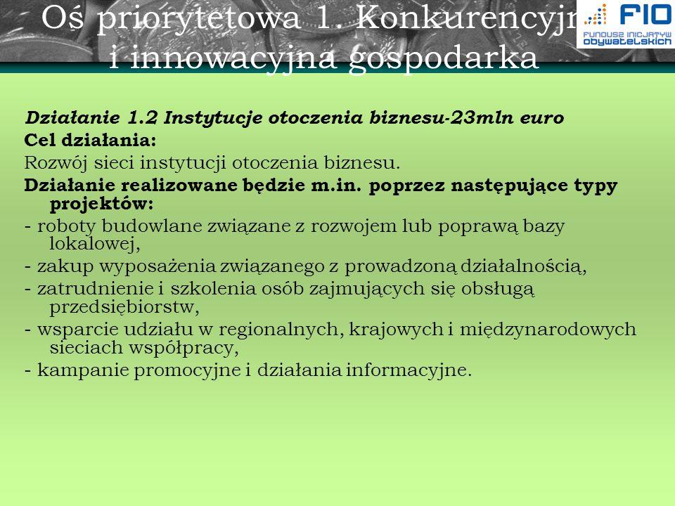 Oś priorytetowa 1. Konkurencyjna i innowacyjna gospodarka Działanie 1.2 Instytucje otoczenia biznesu-23mln euro Cel działania: Rozwój sieci instytucji