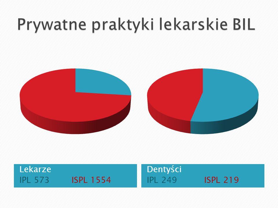 Lekarze IPL 573 ISPL 1554 Dentyści IPL 249 ISPL 219