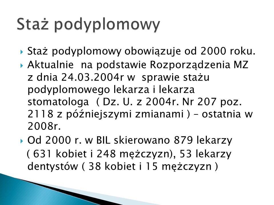 Staż podyplomowy obowiązuje od 2000 roku. Aktualnie na podstawie Rozporządzenia MZ z dnia 24.03.2004r w sprawie stażu podyplomowego lekarza i lekarza