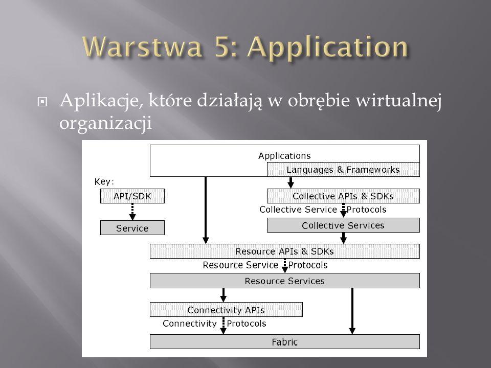 Aplikacje, które działają w obrębie wirtualnej organizacji